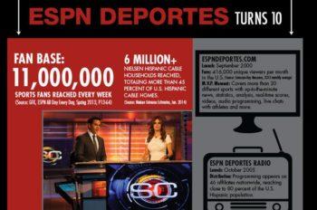 Celebrating 10 Years of ESPN Deportes