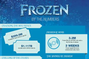 'Frozen's' Success at the Box Office and Beyond