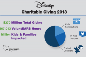 Infographic: Disney's Charitable Giving Reaches $370 Million in 2013