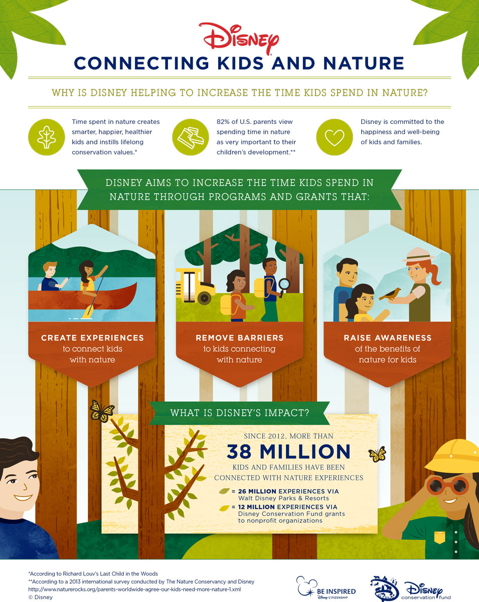 Why Kids Need To Spend Time In Nature >> Infographic Disney Helps Connect Kids And Families To Nature The