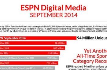 ESPN Digital Media Reaches 94 Million Fans in September