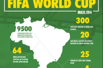 ESPN's FIFA World Cup Coverage by the Numbers