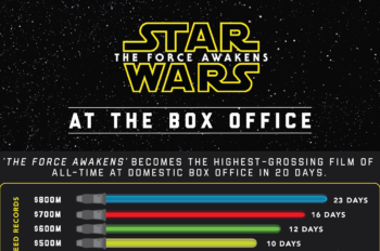 """""""Star Wars: The Force Awakens"""" Becomes Highest Grossing Domestic Film of All Time"""